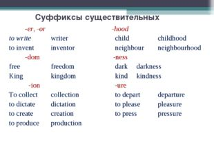 Суффиксы существительных -er, -or -hood to writewriterchildchildhood to