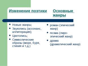 Изменение поэтикиОсновные жанры Новые жанры; Звукопись (ассонанс, алли
