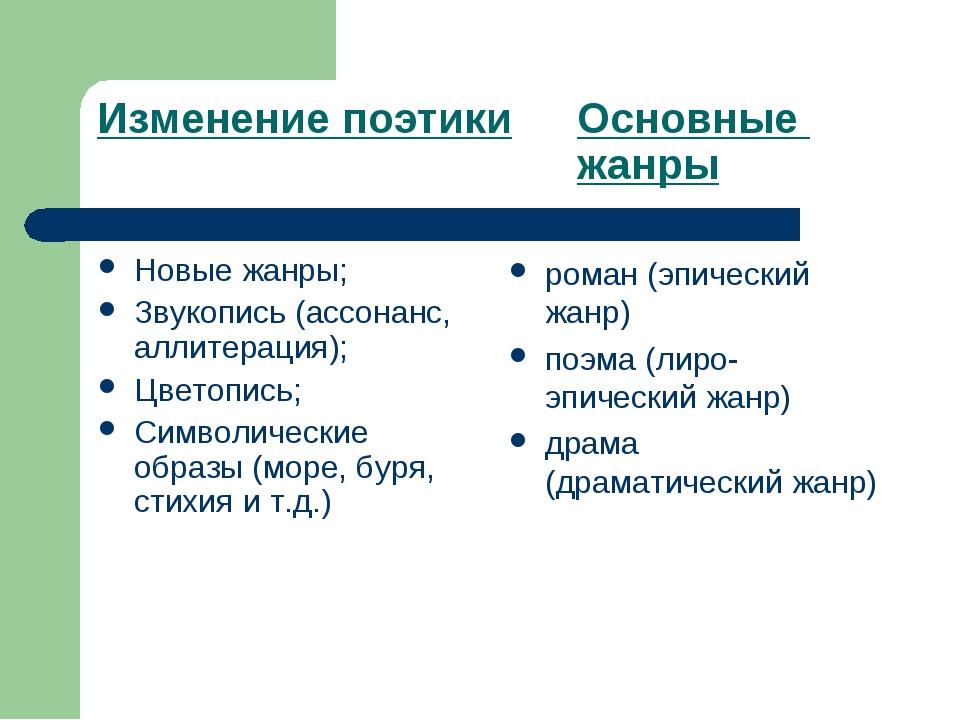 Изменение поэтикиОсновные жанры Новые жанры; Звукопись (ассонанс, алли...