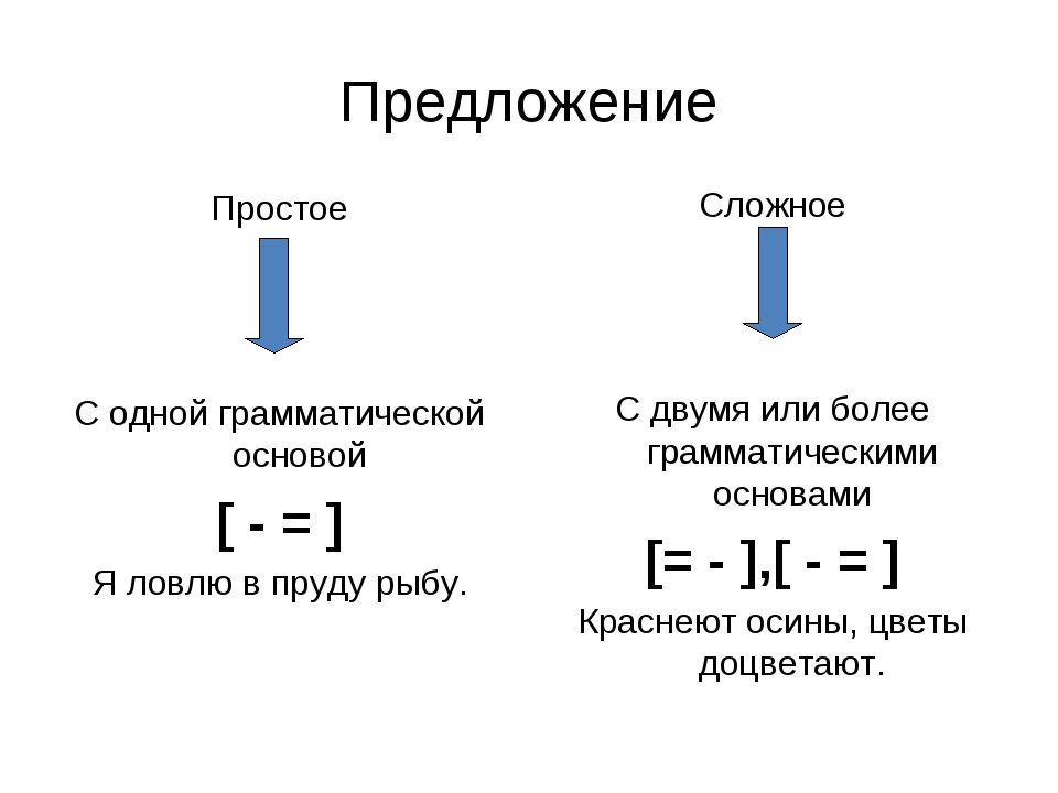 Приколы в картинках о не сложном предложении