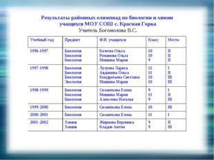 Результаты районных олимпиад по биологии и химии учащихся МОУ СОШ с. Красная