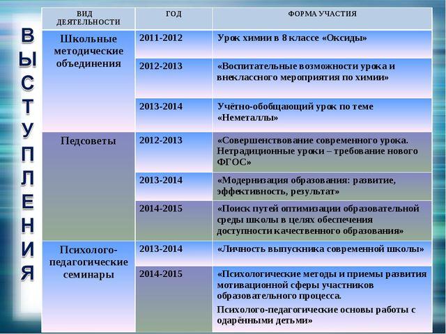 ВИД ДЕЯТЕЛЬНОСТИГОДФОРМА УЧАСТИЯ Школьные методические объединения2011-201...