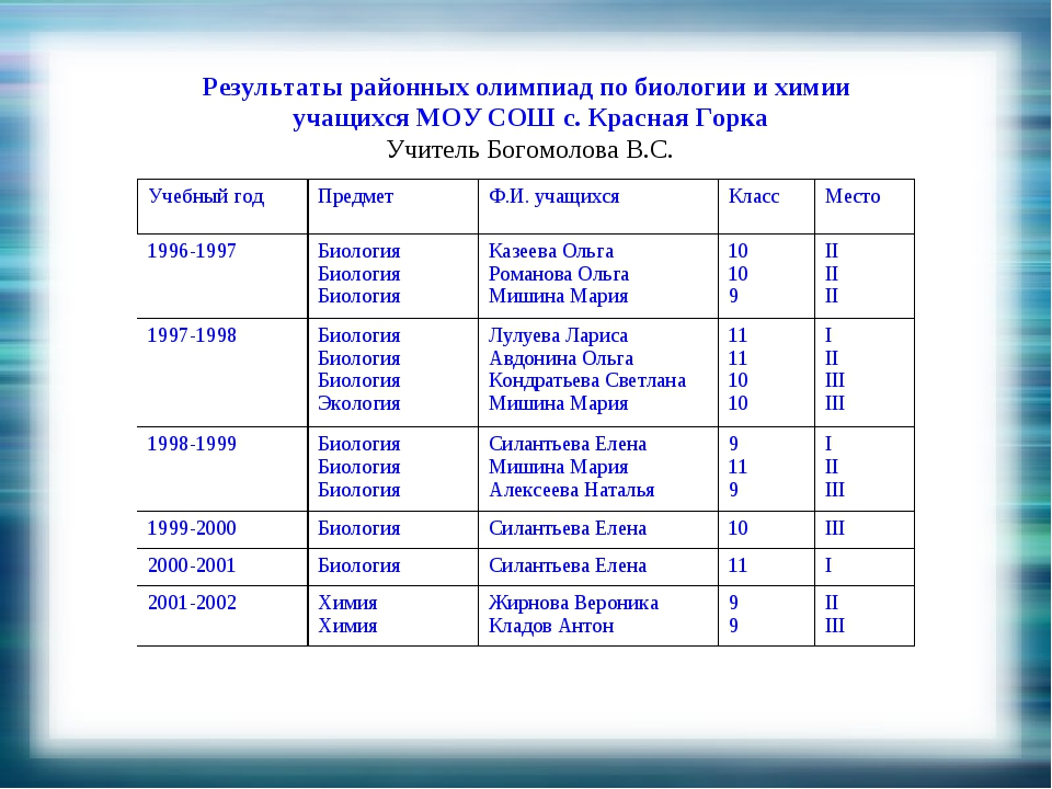 Результаты районных олимпиад по биологии и химии учащихся МОУ СОШ с. Красная...