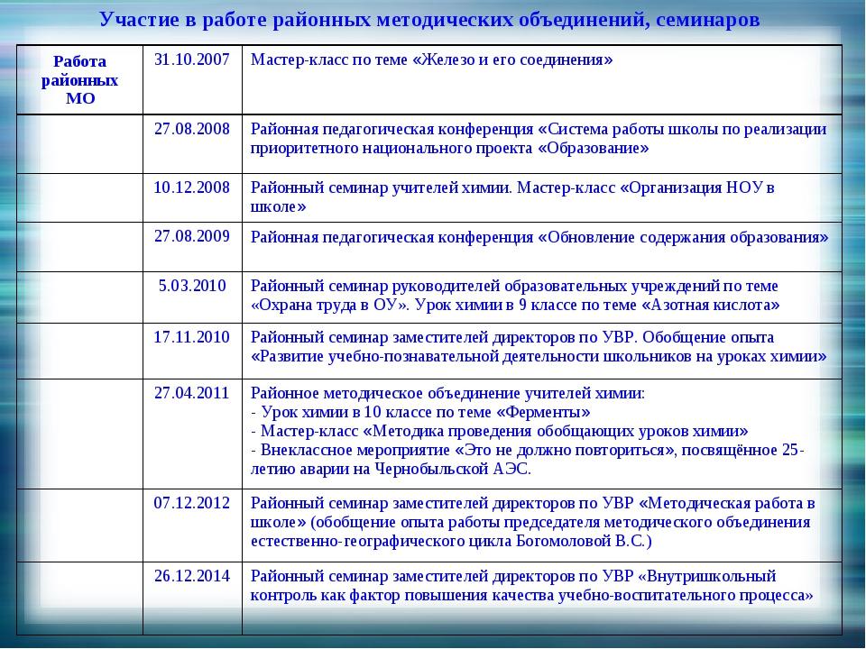 Участие в работе районных методических объединений, семинаров Работа районных...