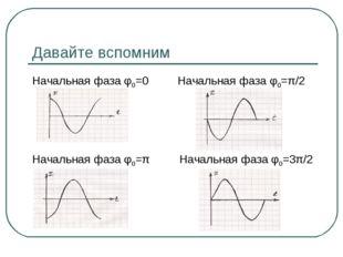 Давайте вспомним Начальная фаза φ0=0 Начальная фаза φ0=π/2 Начальная фаза φ0=