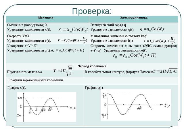 Проверка: МеханикаЭлектродинамика Смещение (координата) Х Уравнение зависим...