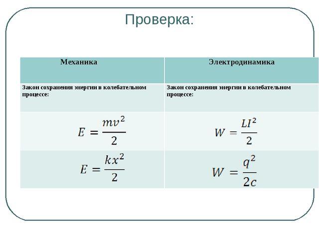 Проверка: МеханикаЭлектродинамика Закон сохранения энергии в колебательном...