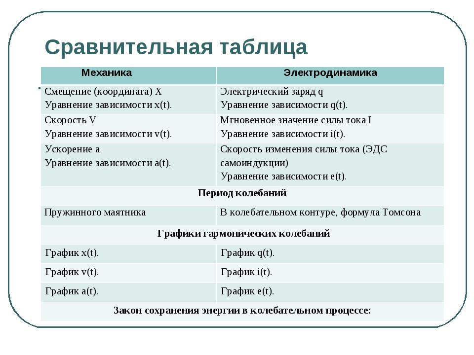 Сравнительная таблица МеханикаЭлектродинамика Смещение (координата) Х Уравн...