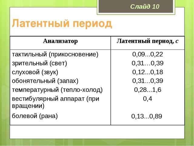 Латентный период Слайд 10 АнализаторЛатентный период, с тактильный (прикосно...