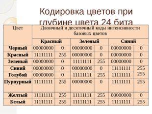 Кодировка цветов при глубине цвета 24 бита Цвет Двоичный и десятичный коды ин