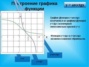 Построение графика функции X У Функции y=ctgx и y=arcctgx являются взаимно об