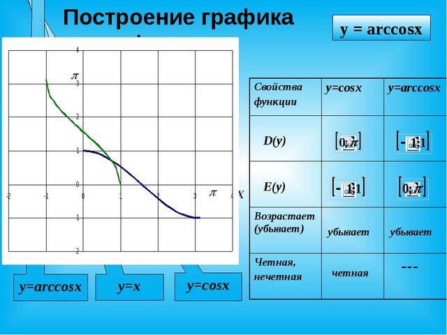 Построение графика функции X У y=cosx y=x y = arccosx y=arccosx убывает убыва...