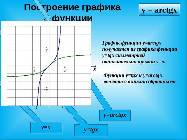 Построение графика функции X У 0 Функции y=tgx и y=arctgx являются взаимно об...