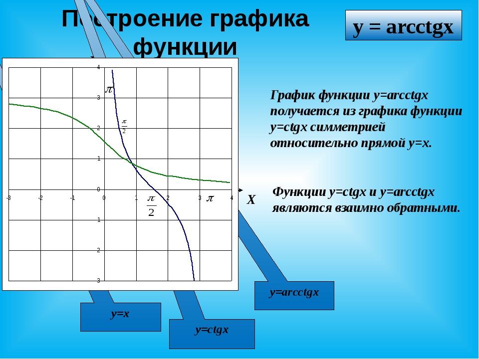 Построение графика функции X У Функции y=ctgx и y=arcctgx являются взаимно об...