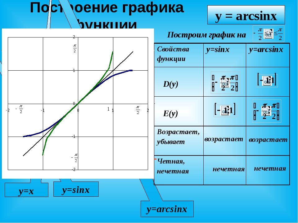 Построение графика функции X У y=sinx y=arcsinx y=x y = arcsinx Построим гра...