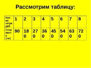 Рассмотрим таблицу: Кол-во тетрадей 1 2 3 4 5 6 7 8 Стоимость (тнг) 90 180 27