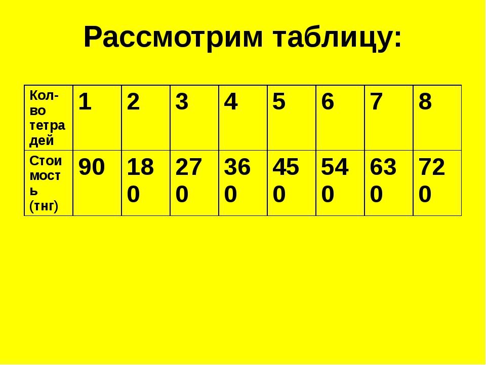Рассмотрим таблицу: Кол-во тетрадей 1 2 3 4 5 6 7 8 Стоимость (тнг) 90 180 27...
