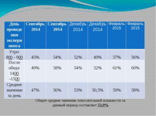 Результаты влажности воздуха в кабинете № 5 (химия) Общее среднее значение от