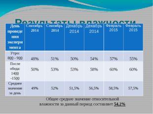 Результаты влажности воздуха в кабинете №9 (нач.классы) Общее среднее значени
