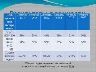 Результаты влажности воздуха в кабинете № 11 (биология) Общее среднее значени