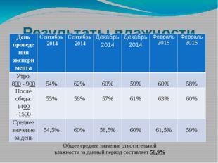 Результаты влажности воздуха в кабинете № 20 (информатика) Общее среднее знач