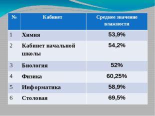 № Кабинет Среднее значение влажности 1 Химия 53,9% 2 Кабинетначальной школы