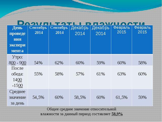 Результаты влажности воздуха в кабинете № 20 (информатика) Общее среднее знач...