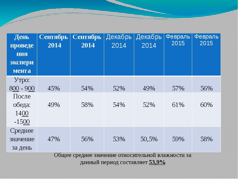 Результаты влажности воздуха в кабинете № 5 (химия) Общее среднее значение от...