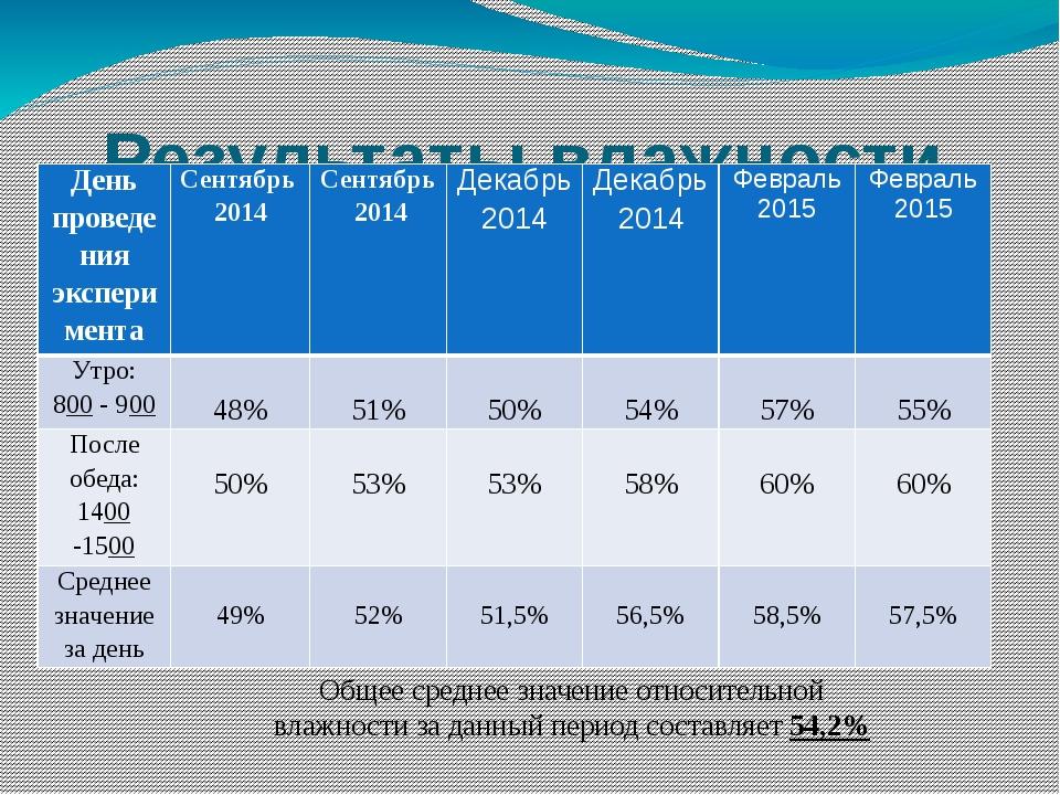 Результаты влажности воздуха в кабинете №9 (нач.классы) Общее среднее значени...