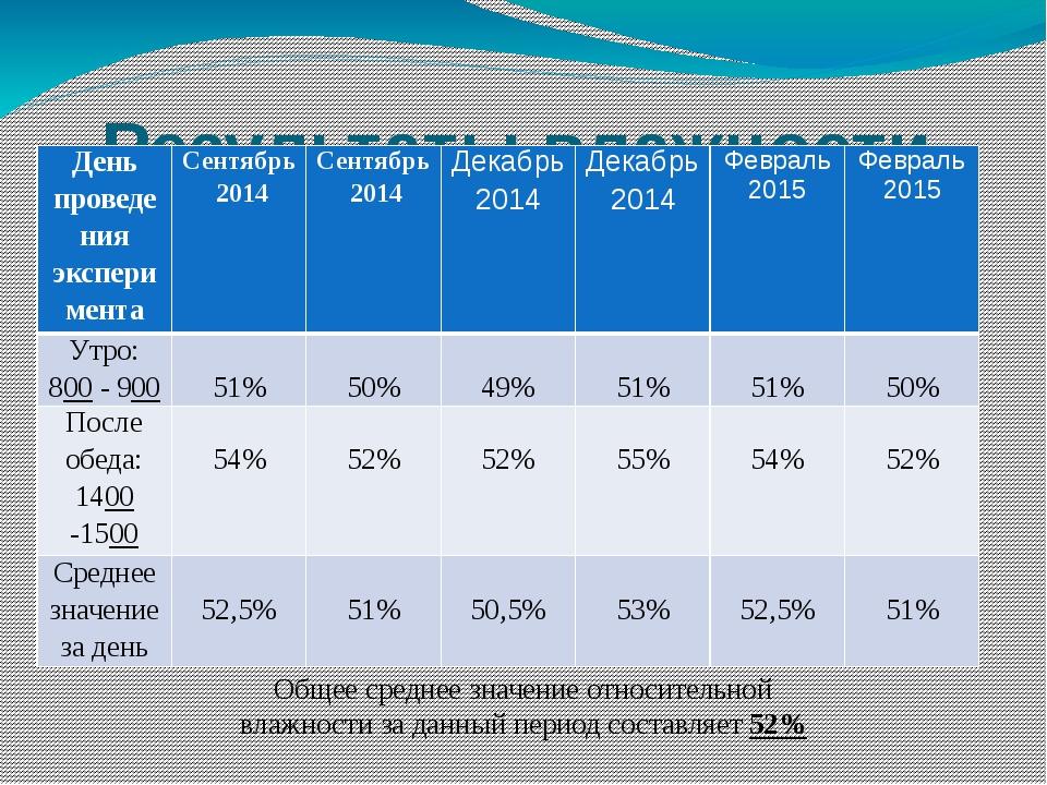 Результаты влажности воздуха в кабинете № 11 (биология) Общее среднее значени...