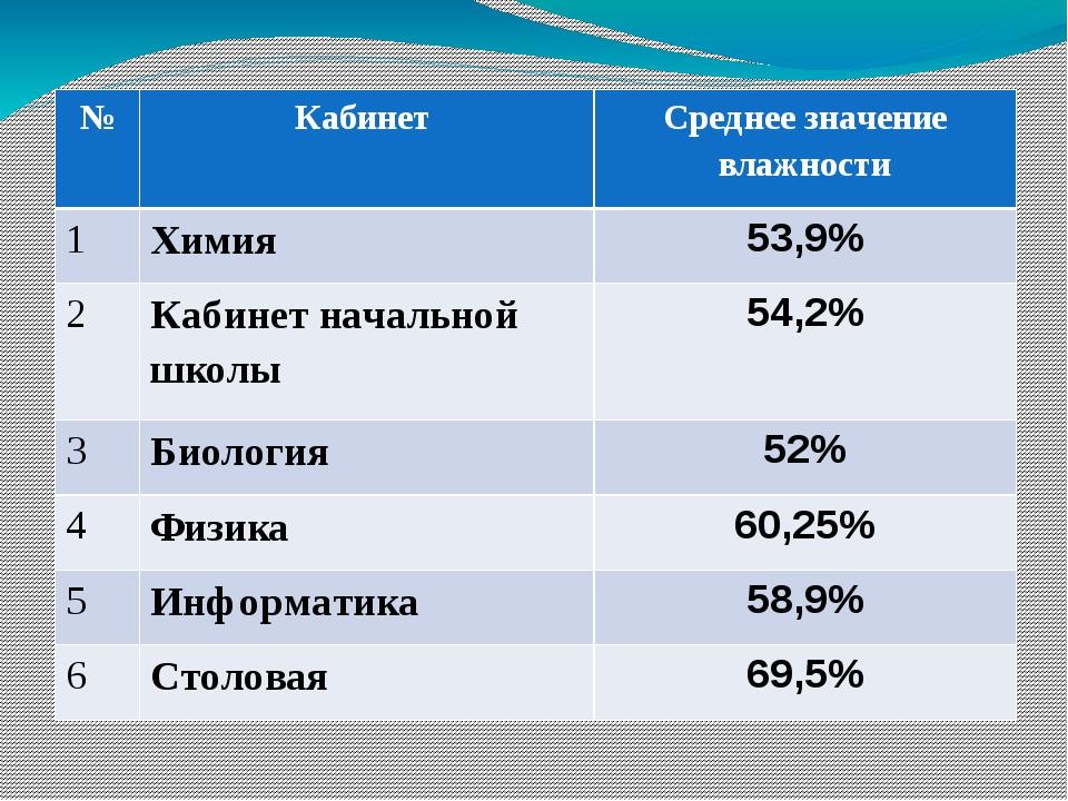 № Кабинет Среднее значение влажности 1 Химия 53,9% 2 Кабинетначальной школы...