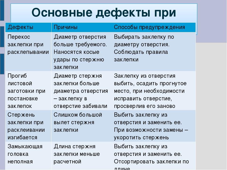 Основные дефекты при клепке ДефектыПричиныСпособы предупреждения Перекос за...