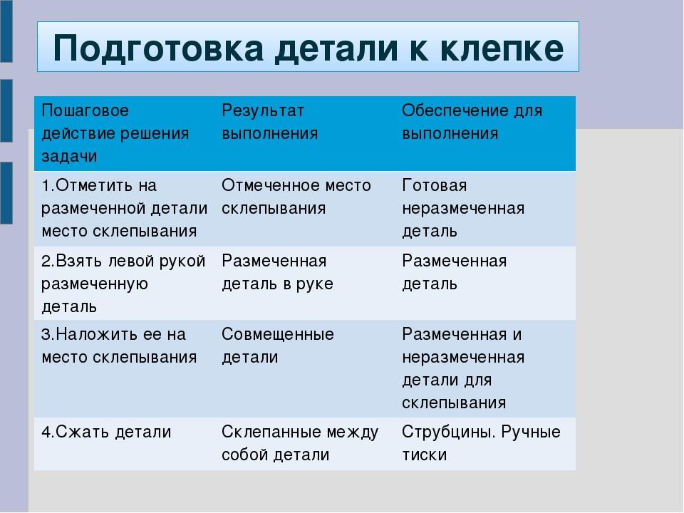 Подготовка детали к клепке Пошаговое действие решения задачиРезультат выполн...