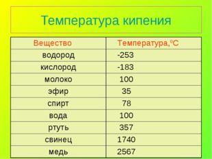 Температура кипения Вещество Температура,0С водород -253 кислород -183 мол