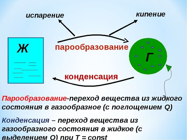 Ж Г парообразование конденсация кипение испарение Парообразование-переход вещ...