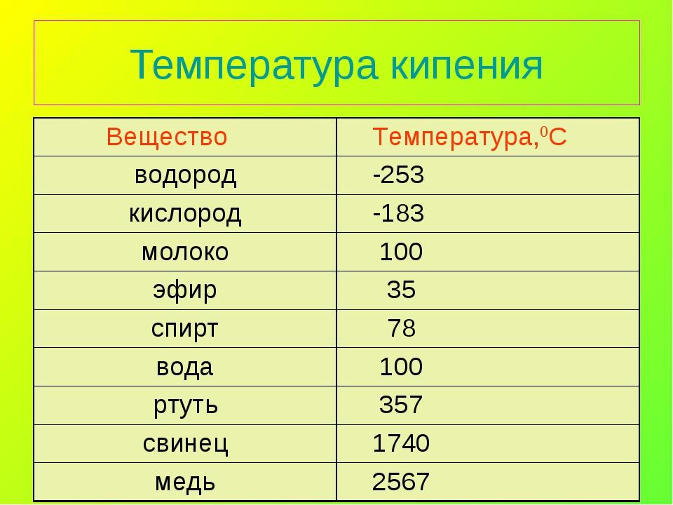 Температура кипения Вещество Температура,0С водород -253 кислород -183 мол...