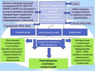 Материально-технические условия; учебное оборудование; ЦОР; УМК; учебные и ра