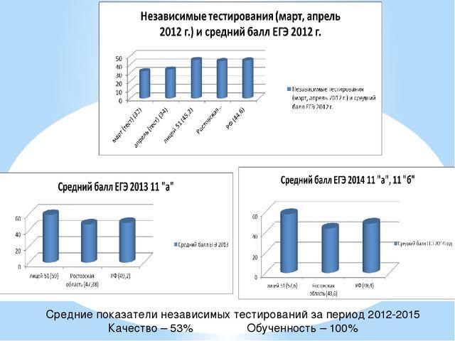 Средние показатели независимых тестирований за период 2012-2015 Качество – 53...