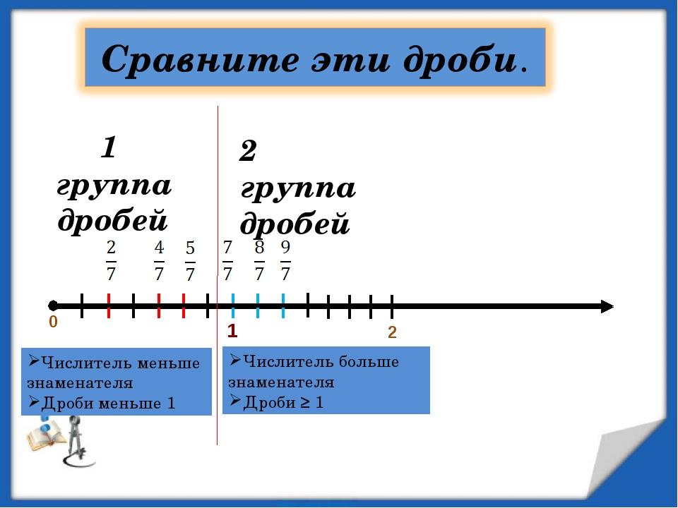 0 2 1 группа дробей 2 группа дробей Числитель меньше знаменателя Дроби меньше...