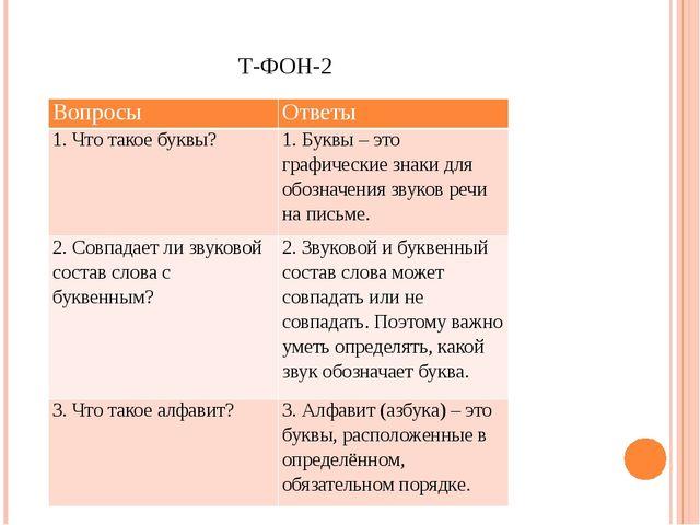 Т-ФОН-2 Вопросы Ответы 1. Что такое буквы? 1. Буквы – это графические знаки д...