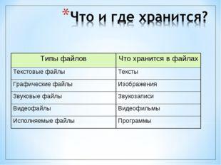 Типы файловЧто хранится в файлах Текстовые файлыТексты Графические файлыИз