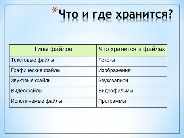 Типы файловЧто хранится в файлах Текстовые файлыТексты Графические файлыИз...