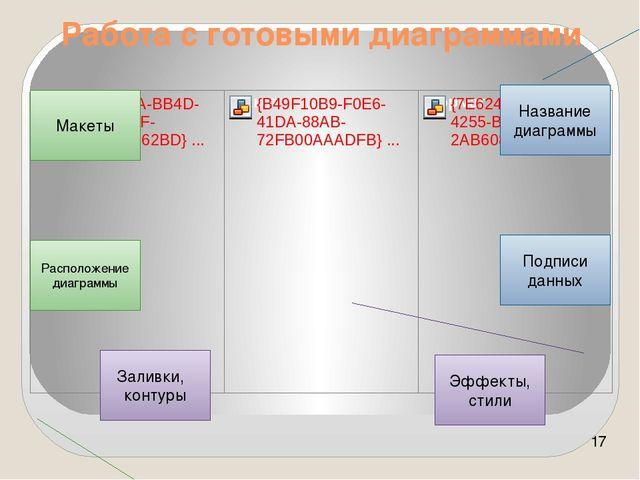 Работа с готовыми диаграммами Название диаграммы Подписи данных Заливки, конт...
