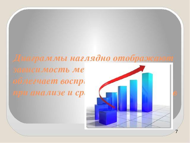 Диаграммы наглядно отображают зависимость между данными, что облегчает воспри...
