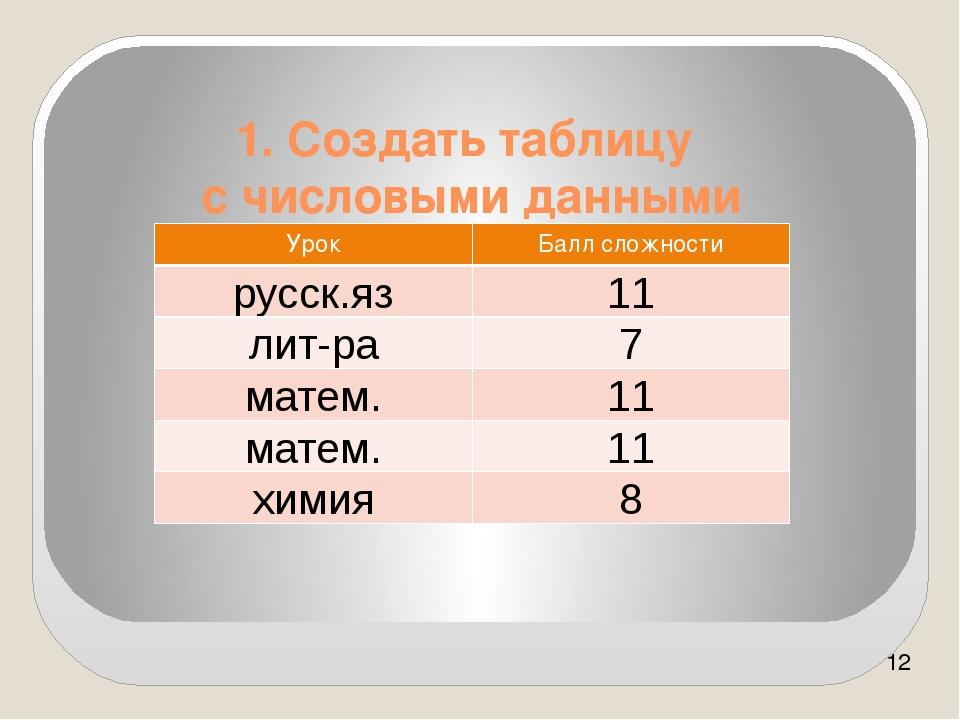 1. Создать таблицу с числовыми данными Урок Балл сложности русск.яз 11 лит-ра...