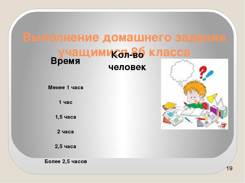Выполнение домашнего задания учащимися 8б класса Время Кол-во человек Менее 1...