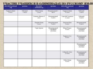 УЧАСТИЕ УЧАЩИХСЯ В ОЛИМПИАДАХ ПО РУССКОМУ ЯЗЫКУ 2013-2014 учебный годуровень