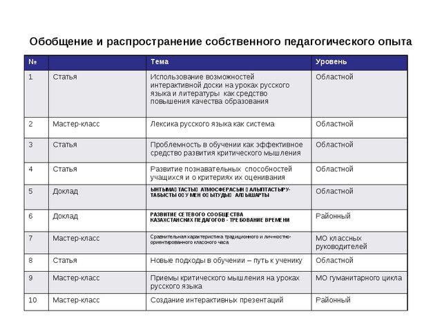 Обобщение и распространение собственного педагогического опыта №Тема Урове...