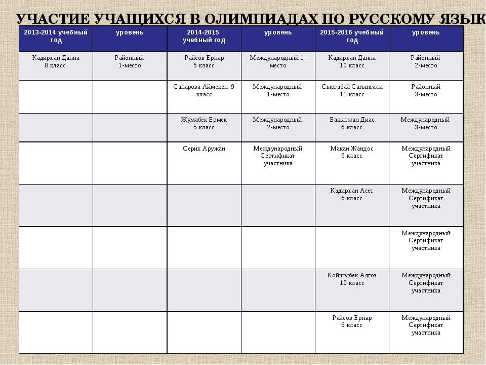 УЧАСТИЕ УЧАЩИХСЯ В ОЛИМПИАДАХ ПО РУССКОМУ ЯЗЫКУ 2013-2014 учебный годуровень...