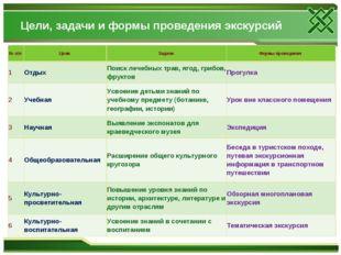 Цели, задачи и формы проведения экскурсий № п/п Цели Задачи Формы проведен
